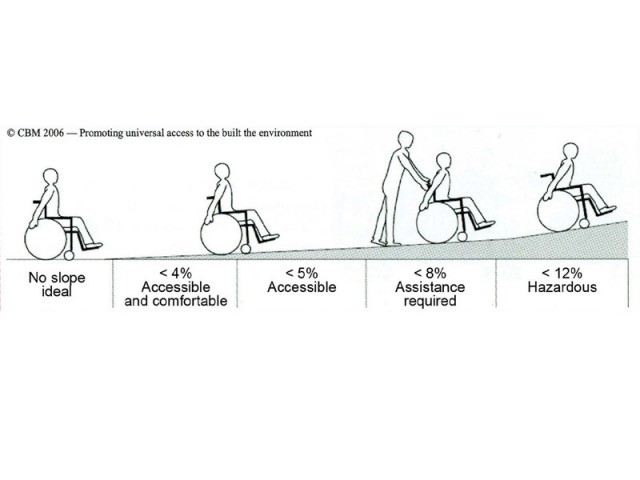 A diagram to explain just how high the ramp must go for wheelchair access. IMAGE: NOWPDP