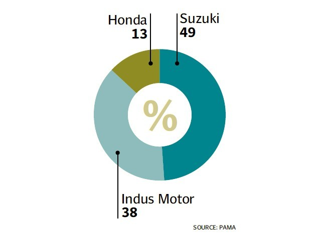 Indus Motor is the second largest company in Pakistan's automobile sector by market share.