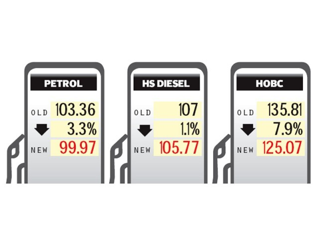 The new prices of petroleum products: Petrol, Rs99.97 per litre; HSD,  Rs 105.77; HOBC, Rs125.07.