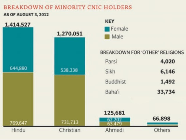 Over 2.9m people registered with NADRA belong to seven faiths other than Islam. SOURCE: NADRA