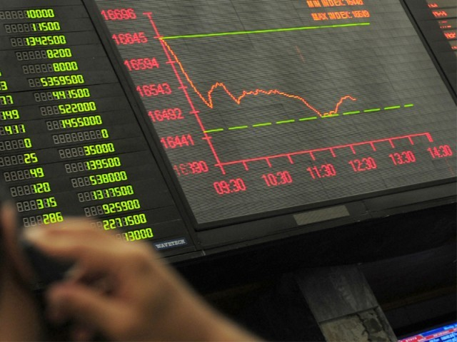 The Karachi Stock Exchange's (KSE) benchmark 100-share index rose 0.87% or 147.69 points to end at the 17,056.36 points level.