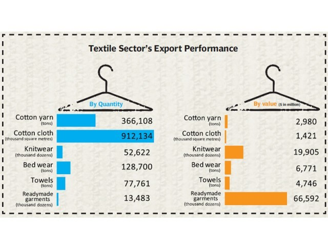 Growing market for yarn, raw cotton and cotton cloth could be a lifeline for local industry.