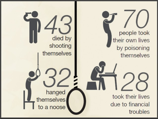 In February, 174 people committed suicide, and another 58 people attempted suicide.DESIGN: FAIZAN DAWOOD