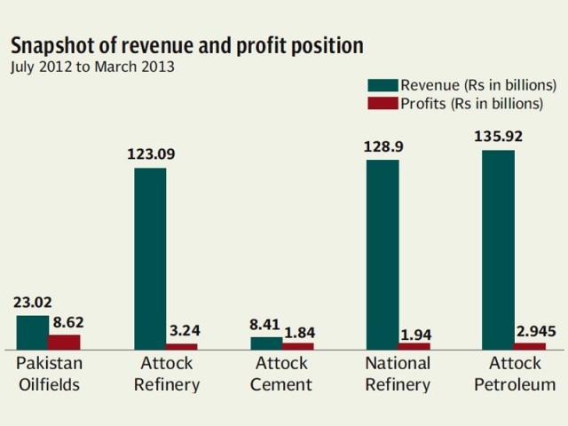 Attock Petroleum's (APL) profits fell 3.5% to Rs2.945 billion in the first nine months of fiscal 2013 compared to Rs3.148 billion in the corresponding period of last year.