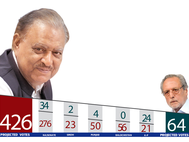 according to the pml n s projections mamnoon is expected to bag 426 votes in the 674 strong electoral college and replace president asif ali zardari as the ceremonial head of state design anam haleem