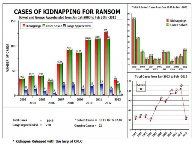 A chart on kidnapping for ransom cases from January 1, 2003 to February 28,2013. PHOTO: CPLC