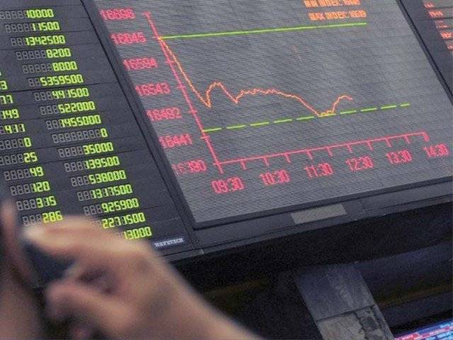 Benchmark  KSE-100 index gains 464.21 points.