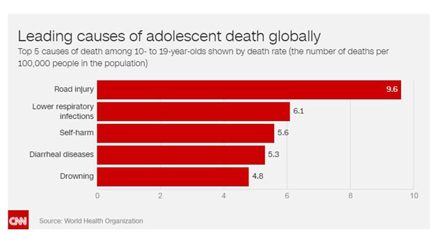 Pictured is the top 5 causes of death among 10- to 19-year-olds shown by death rate (the number of deaths per 100,000 people in the population), accoridng to the World Health Organization.