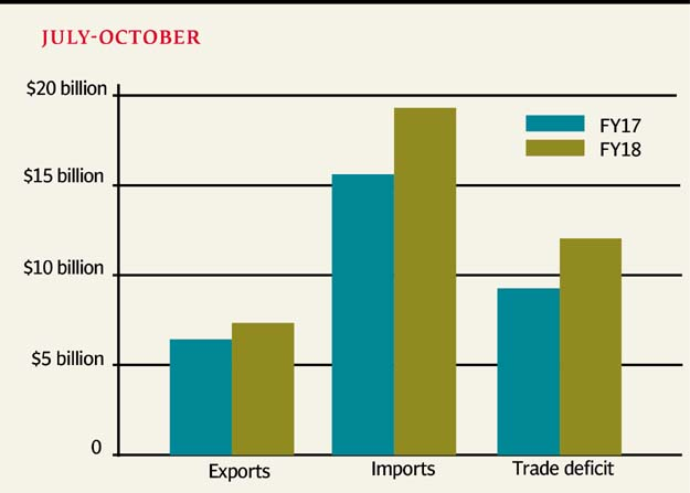 Indian exports dip in October at $23 bn, trade deficit up