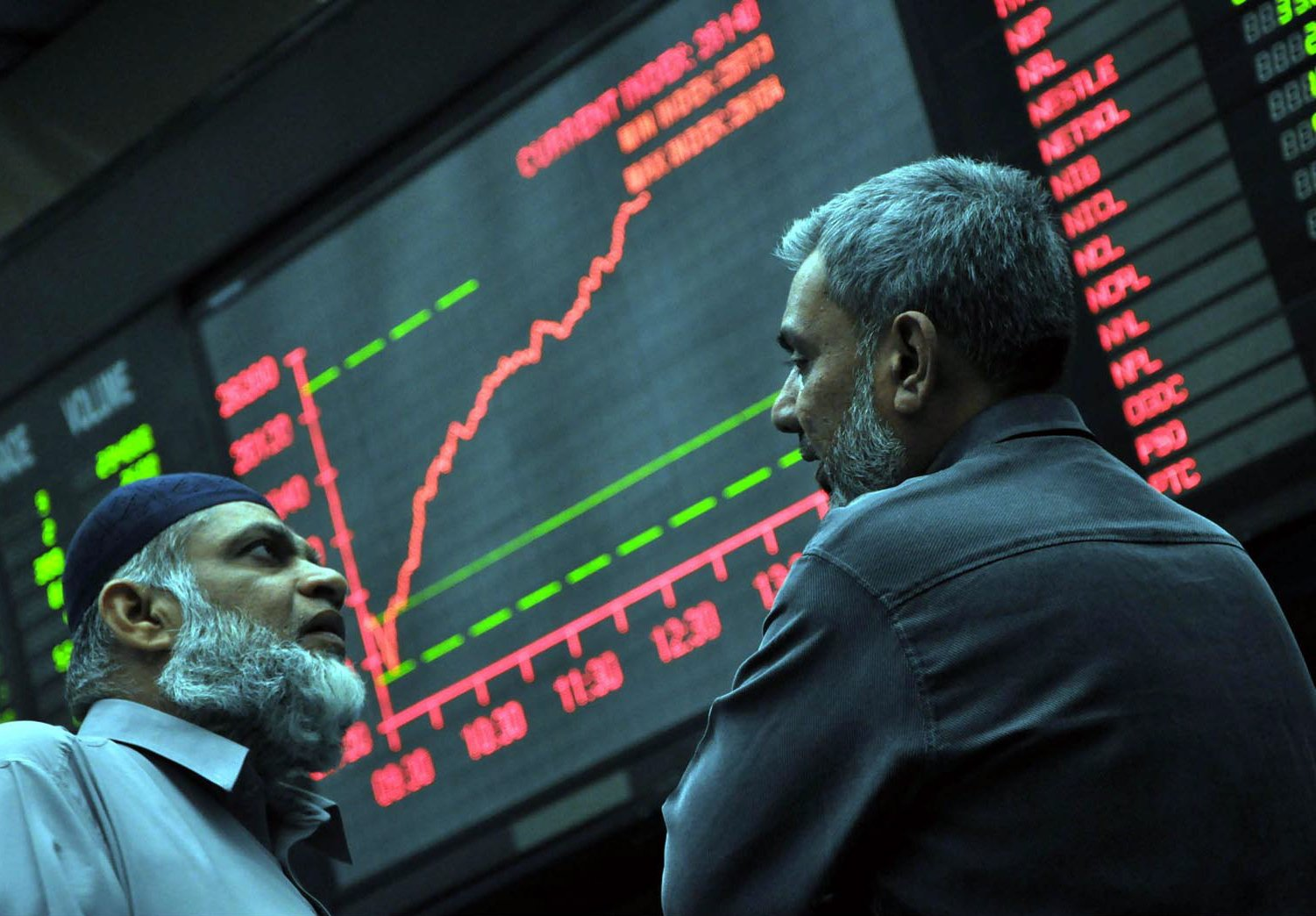 Benchmark index rises 1.91% to close at 43,630.74. PHOTO: AFP