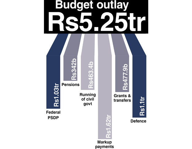 A candy-coated budget by Miftah | The Express Tribune