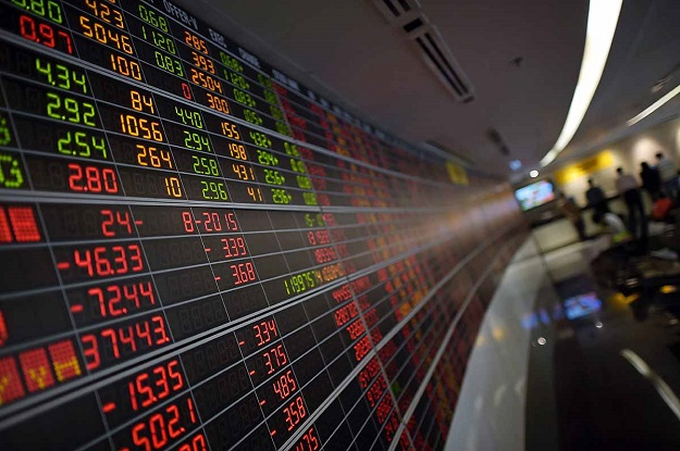 Benchmark index gains 278.6 points to finish trading at 43,507.50. PHOTO: AFP