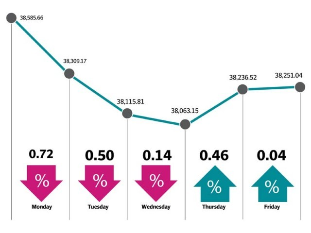 Weekly review: Stock trading remains dull as KSE-100 index loses 355 points