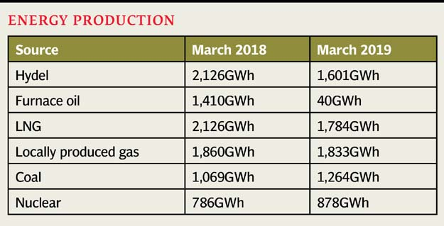Power generation dips 13% in March