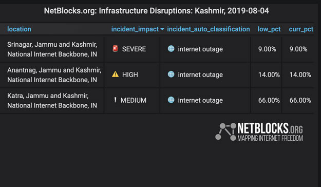 Kashmir-disruption