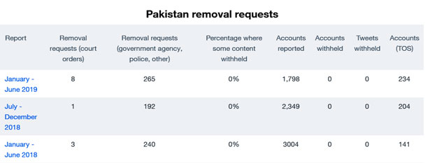 Pakistan-removal-requests